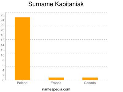 Surname Kapitaniak