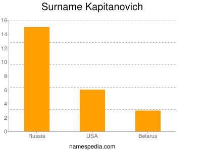 Surname Kapitanovich