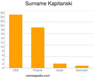 Surname Kapitanski