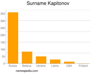 Surname Kapitonov