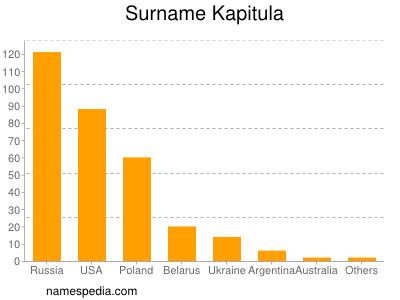 Surname Kapitula