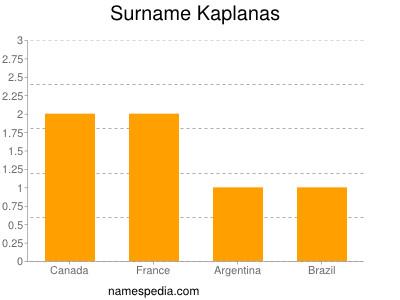 Surname Kaplanas