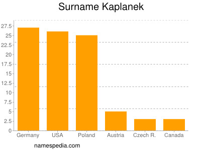 Surname Kaplanek