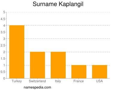 Surname Kaplangil