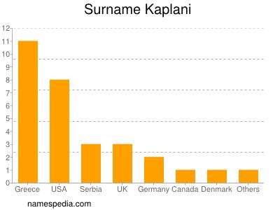 Surname Kaplani