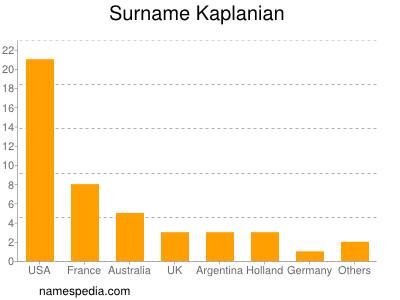 Surname Kaplanian