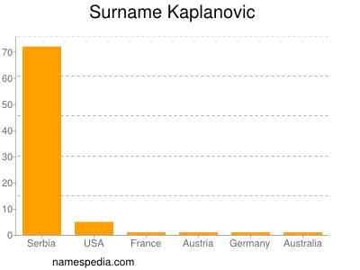 Surname Kaplanovic