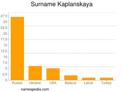 Surname Kaplanskaya