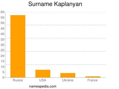 Surname Kaplanyan