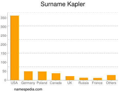 Surname Kapler