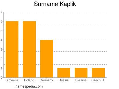 Surname Kaplik