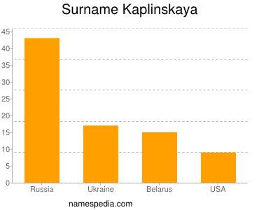 Surname Kaplinskaya