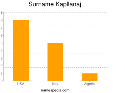 Surname Kapllanaj
