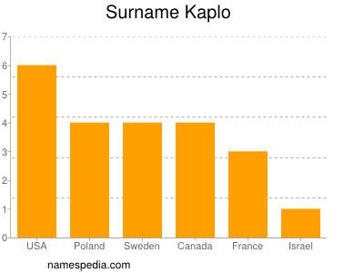 Surname Kaplo