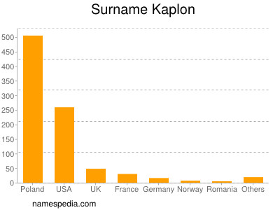 Surname Kaplon