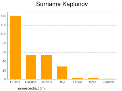 Surname Kaplunov
