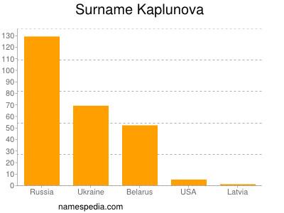Surname Kaplunova