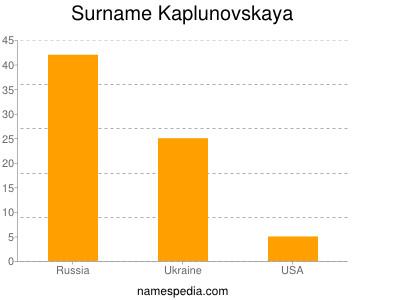 Surname Kaplunovskaya