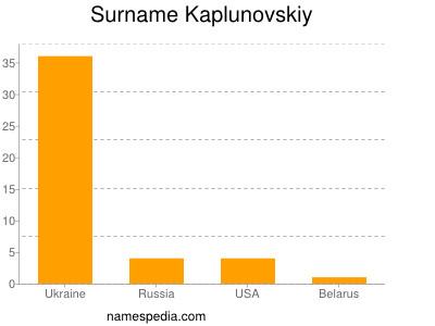 Surname Kaplunovskiy