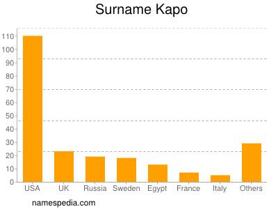 Surname Kapo