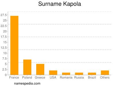 Surname Kapola