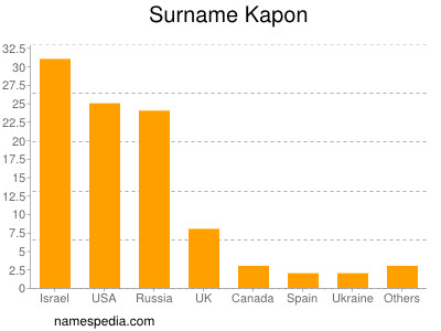 Surname Kapon
