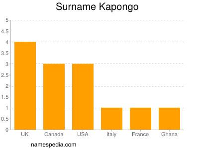 Surname Kapongo