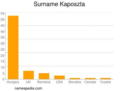 Surname Kaposzta