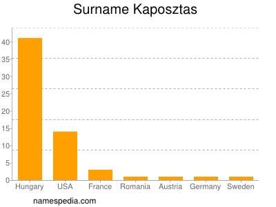 Surname Kaposztas