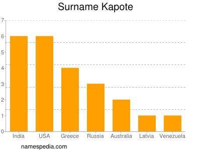 Surname Kapote