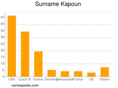 Surname Kapoun