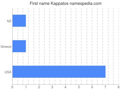 Given name Kappatos