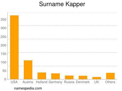 Surname Kapper