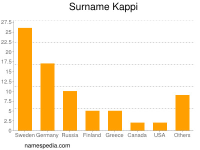 Surname Kappi