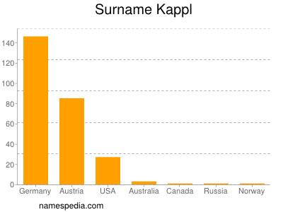 Surname Kappl
