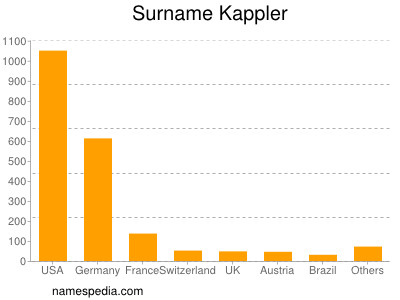 Surname Kappler