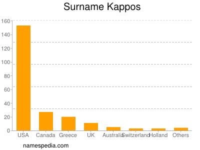 Surname Kappos