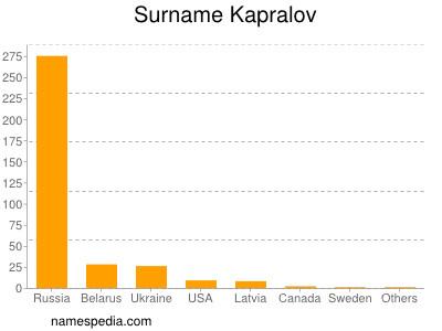 Surname Kapralov
