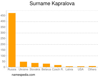 Surname Kapralova