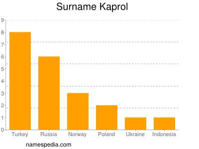 Surname Kaprol