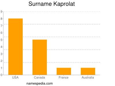 Surname Kaprolat