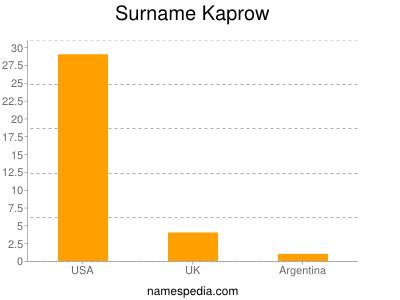 Surname Kaprow