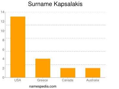 Surname Kapsalakis