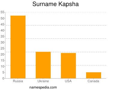 Surname Kapsha