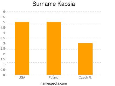 Surname Kapsia