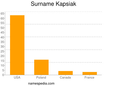 Surname Kapsiak
