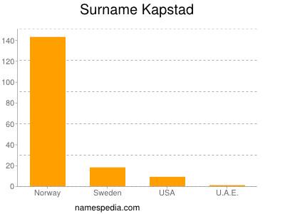Surname Kapstad