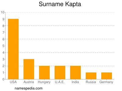 Surname Kapta