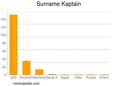 Surname Kaptain