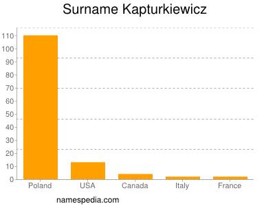Surname Kapturkiewicz